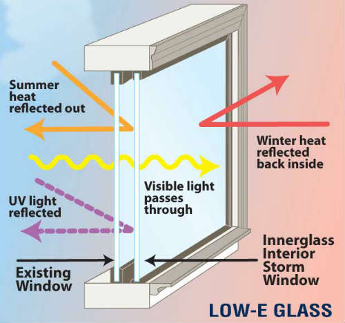 Benefits Of Low E Glass Vinyl Replacement Windows