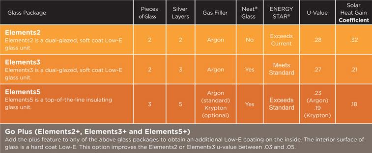 360 Window Glass Options