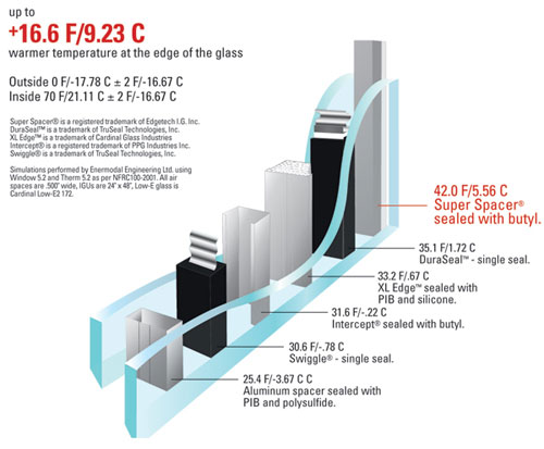 Window Foam Spacer Technology